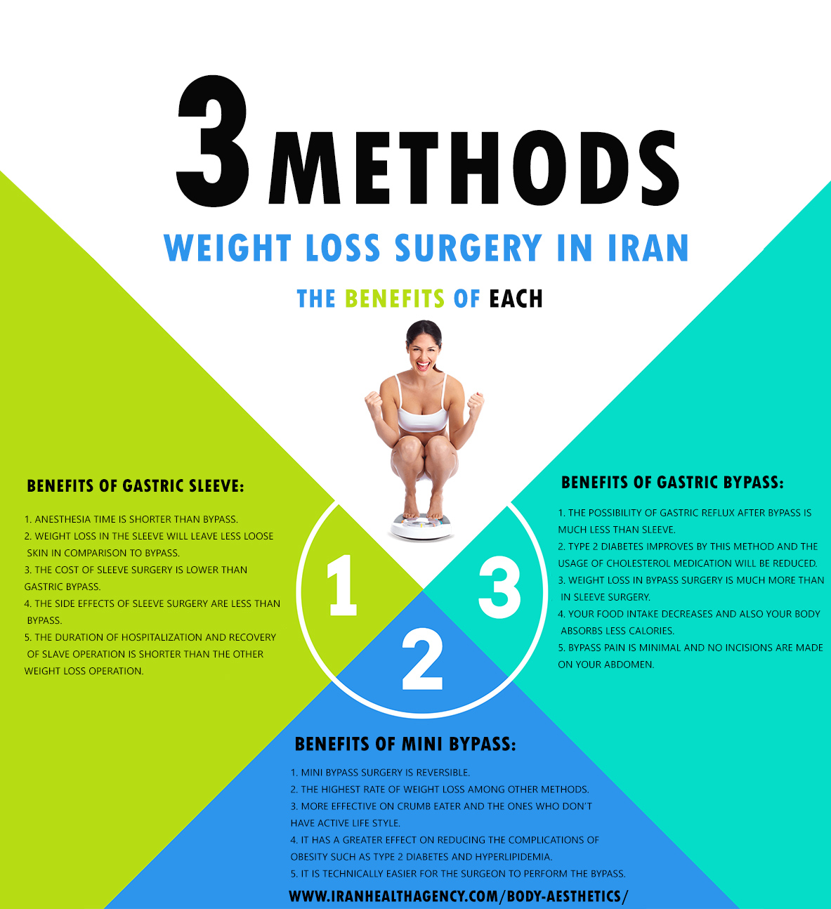 weight loss surgery in Iran infographic